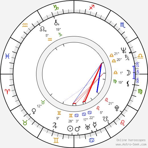Ken Davitian birth chart, biography, wikipedia 2020, 2021