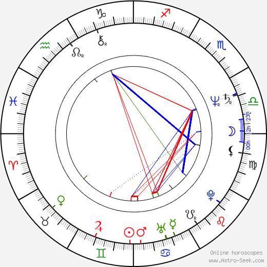 Ken Davitian birth chart, Ken Davitian astro natal horoscope, astrology
