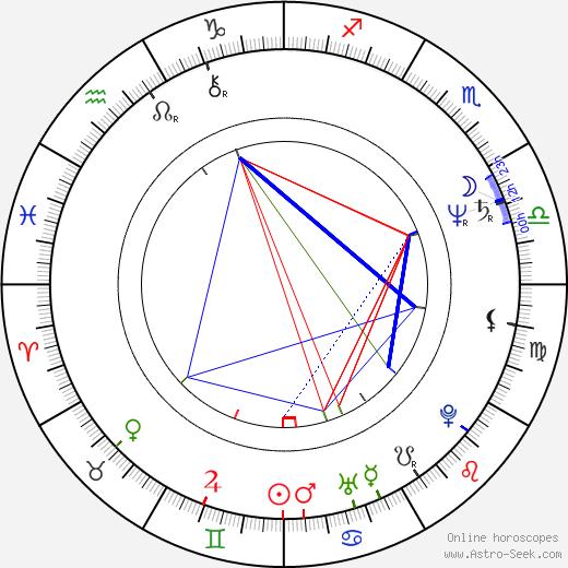 Krzysztof Leszczyński birth chart, Krzysztof Leszczyński astro natal horoscope, astrology