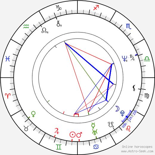 Ladislav Kaboš tema natale, oroscopo, Ladislav Kaboš oroscopi gratuiti, astrologia