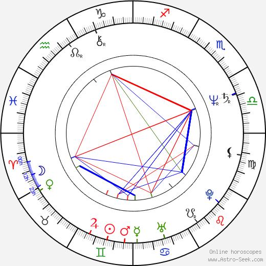 Libuše Šafránková tema natale, oroscopo, Libuše Šafránková oroscopi gratuiti, astrologia