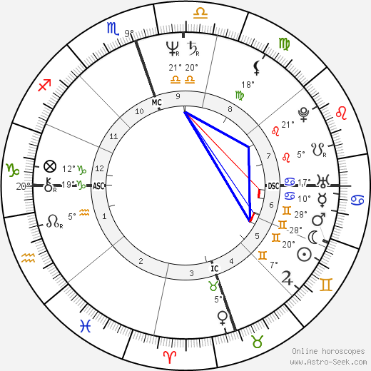 Lloyd O'Callaghan birth chart, biography, wikipedia 2019, 2020