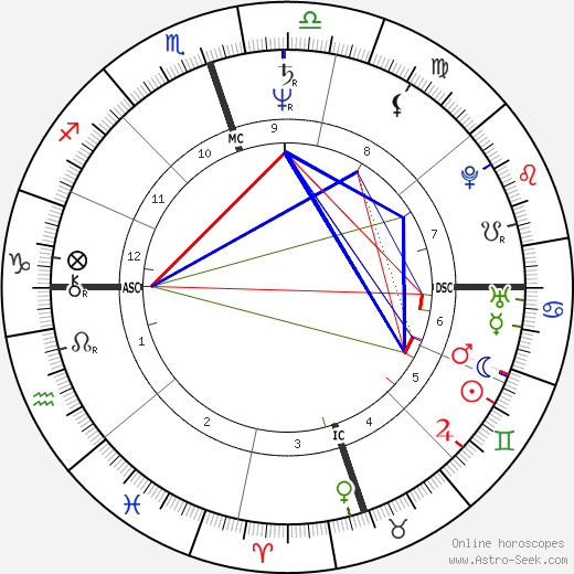 Lloyd O'Callaghan astro natal birth chart, Lloyd O'Callaghan horoscope, astrology