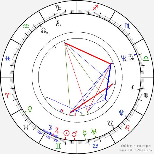 Louis Emerick birth chart, Louis Emerick astro natal horoscope, astrology