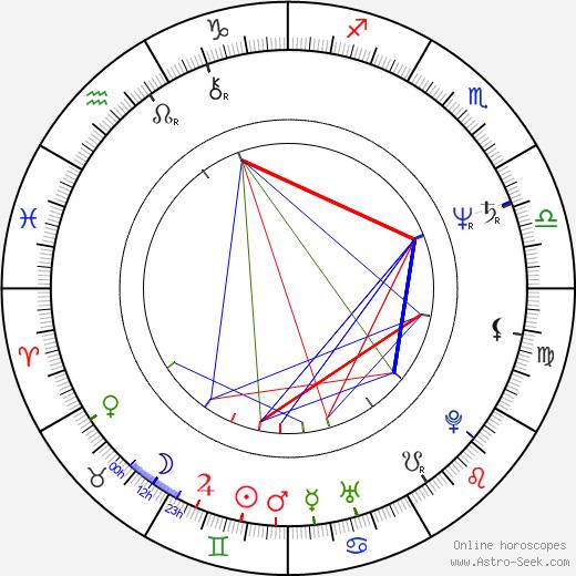 Mark Jeffrey Miller birth chart, Mark Jeffrey Miller astro natal horoscope, astrology