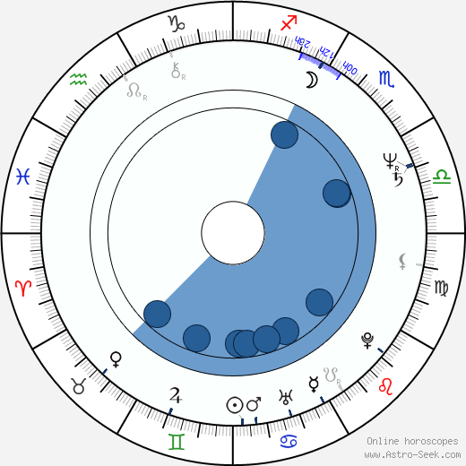Michael Reid MacKay wikipedia, horoscope, astrology, instagram