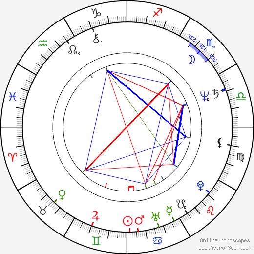 Milos Battelino день рождения гороскоп, Milos Battelino Натальная карта онлайн