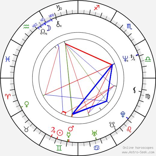 Nick Conti astro natal birth chart, Nick Conti horoscope, astrology