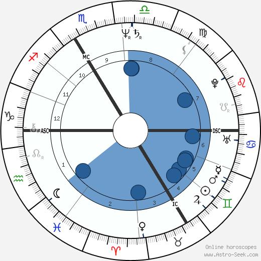 Patrick Blanc wikipedia, horoscope, astrology, instagram