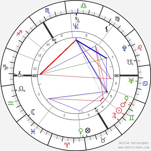Patrick Blanc tema natale, oroscopo, Patrick Blanc oroscopi gratuiti, astrologia