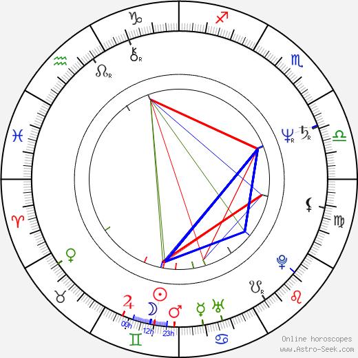 Peter Bergman день рождения гороскоп, Peter Bergman Натальная карта онлайн