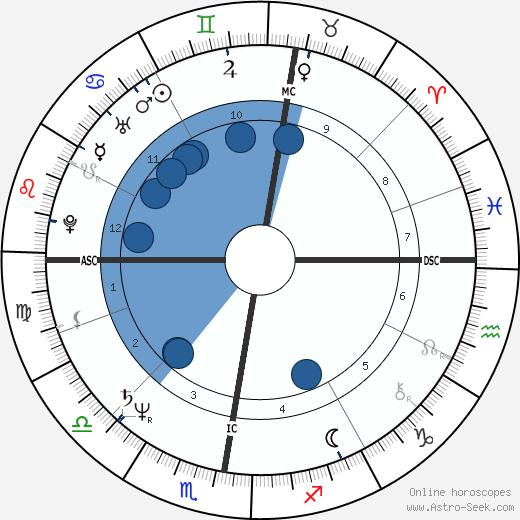 Peter Neubaecker wikipedia, horoscope, astrology, instagram