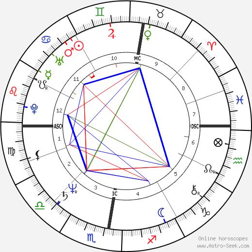Peter Neubaecker birth chart, Peter Neubaecker astro natal horoscope, astrology
