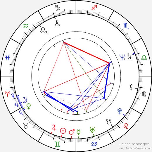Robert Trebor birth chart, Robert Trebor astro natal horoscope, astrology