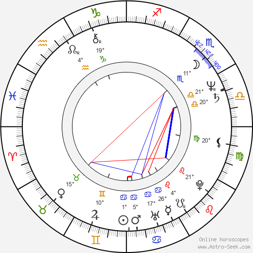Russell Mulcahy birth chart, biography, wikipedia 2018, 2019