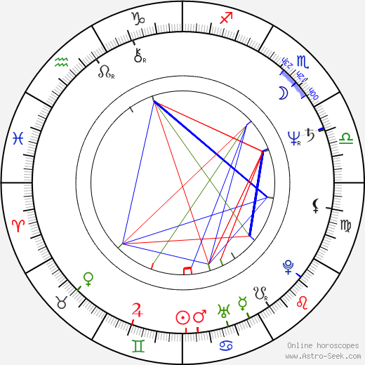 Russell Mulcahy astro natal birth chart, Russell Mulcahy horoscope, astrology