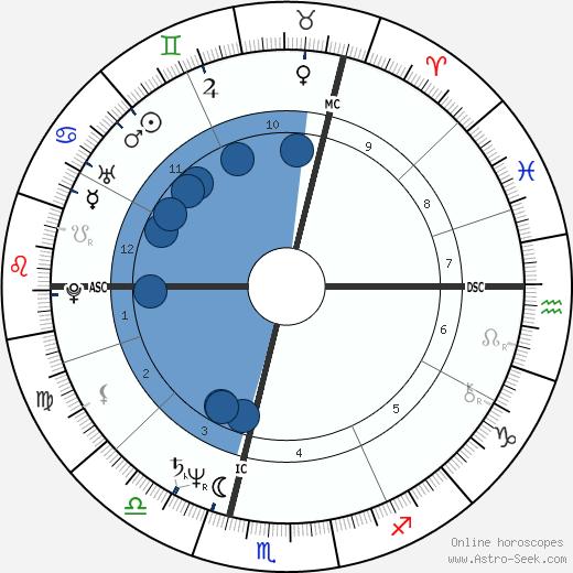 Sergey Smelyakov wikipedia, horoscope, astrology, instagram