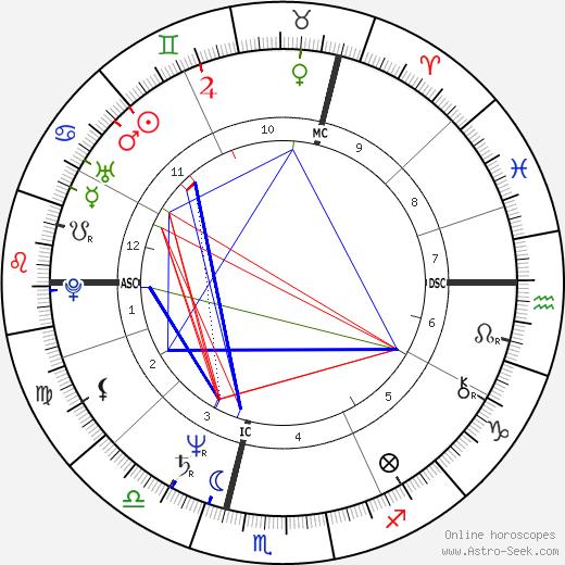 Sergey Smelyakov tema natale, oroscopo, Sergey Smelyakov oroscopi gratuiti, astrologia