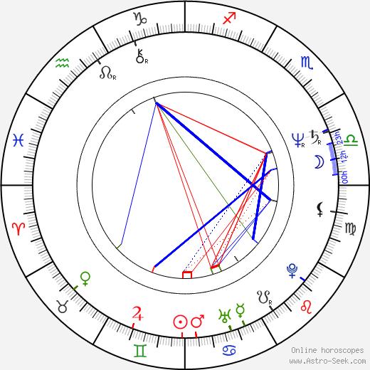 Ulrich Mühe birth chart, Ulrich Mühe astro natal horoscope, astrology
