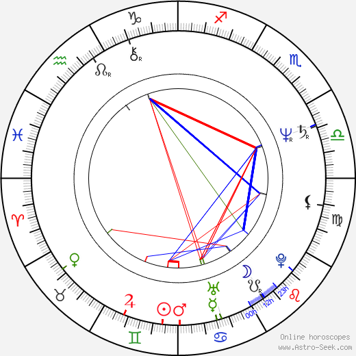 Xi Jinping birth chart, Xi Jinping astro natal horoscope, astrology