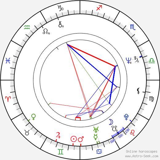 Xi Jinping astro natal birth chart, Xi Jinping horoscope, astrology