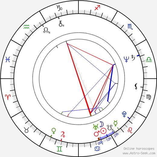 Angélica Aragón birth chart, Angélica Aragón astro natal horoscope, astrology