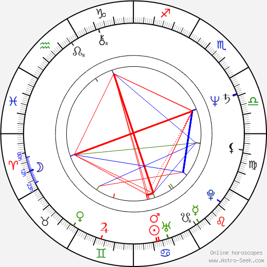 Bindiya Goswami birth chart, Bindiya Goswami astro natal horoscope, astrology