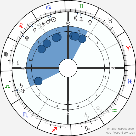 Brad Bealmear wikipedia, horoscope, astrology, instagram