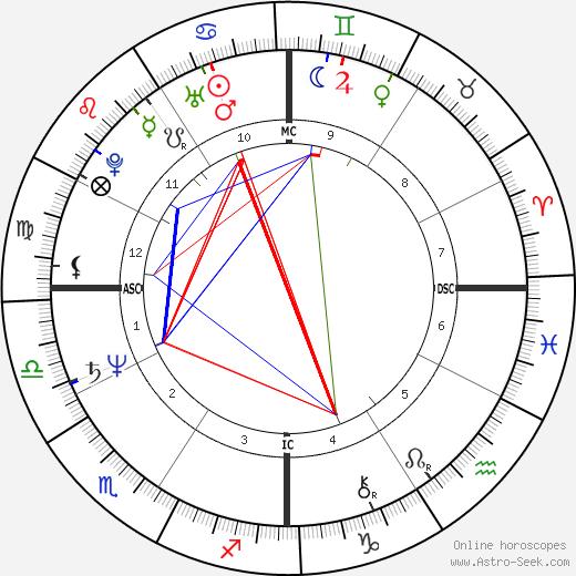 Brad Bealmear день рождения гороскоп, Brad Bealmear Натальная карта онлайн