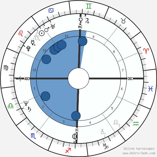 Claude Barzotti wikipedia, horoscope, astrology, instagram