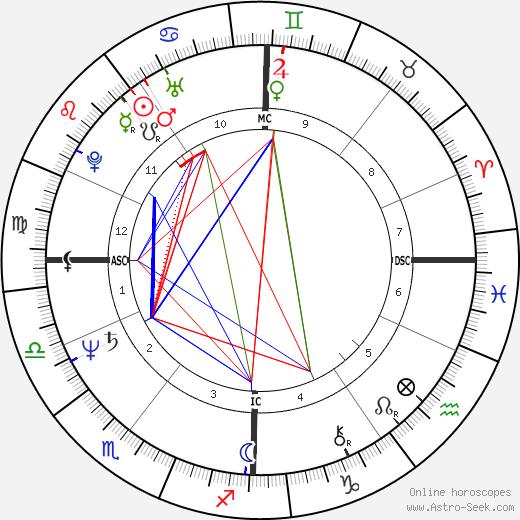 Claude Barzotti tema natale, oroscopo, Claude Barzotti oroscopi gratuiti, astrologia