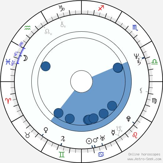 David Gulpilil wikipedia, horoscope, astrology, instagram