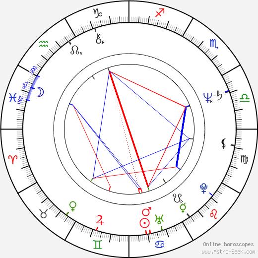 David Gulpilil birth chart, David Gulpilil astro natal horoscope, astrology