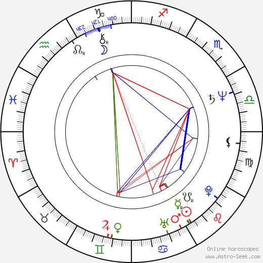 Gabriela Osvaldová birth chart, Gabriela Osvaldová astro natal horoscope, astrology
