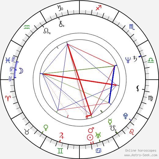 Giuseppe Piccioni astro natal birth chart, Giuseppe Piccioni horoscope, astrology