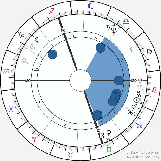 Guy Savoy wikipedia, horoscope, astrology, instagram
