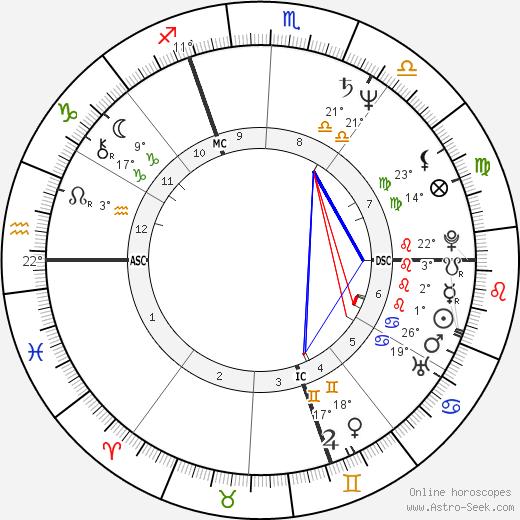 Guy Savoy birth chart, biography, wikipedia 2019, 2020