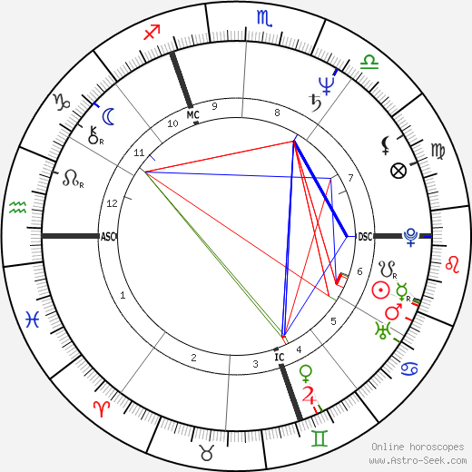 Guy Savoy birth chart, Guy Savoy astro natal horoscope, astrology