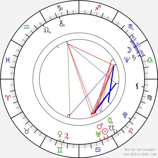 Jacek Czyz birth chart, Jacek Czyz astro natal horoscope, astrology