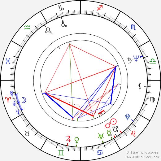 James Read birth chart, James Read astro natal horoscope, astrology