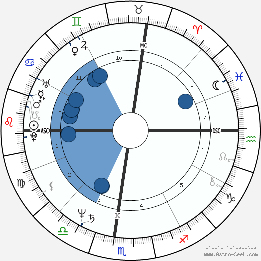 Ken Burns wikipedia, horoscope, astrology, instagram