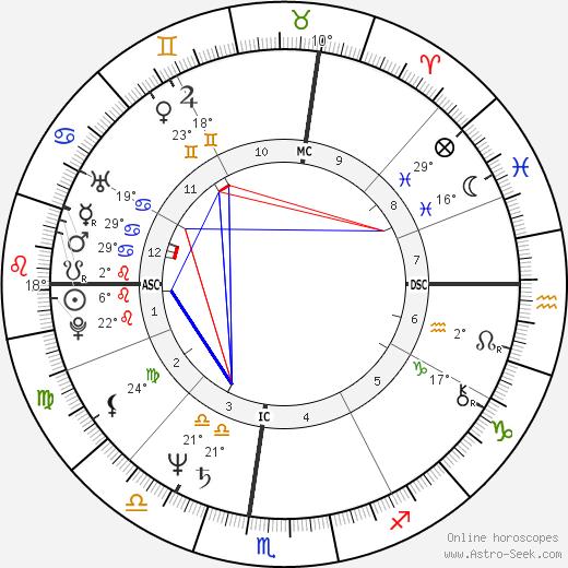 Ken Burns birth chart, biography, wikipedia 2019, 2020