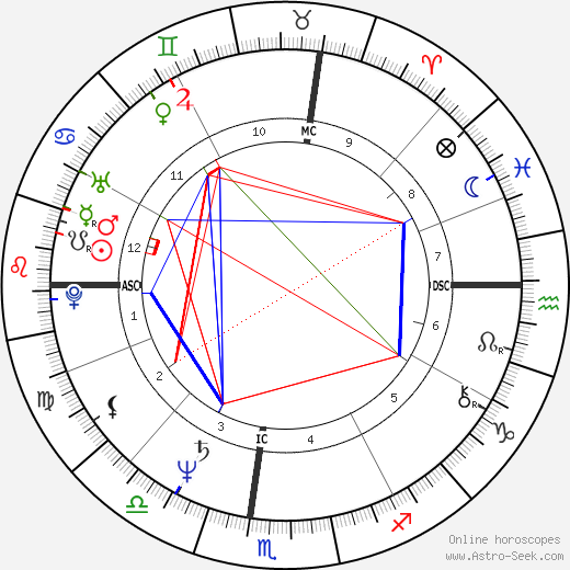 Ken Burns birth chart, Ken Burns astro natal horoscope, astrology