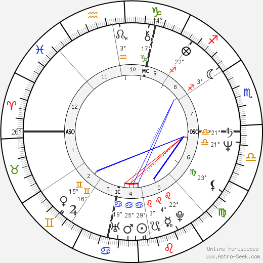 Linda Sexton birth chart, biography, wikipedia 2017, 2018