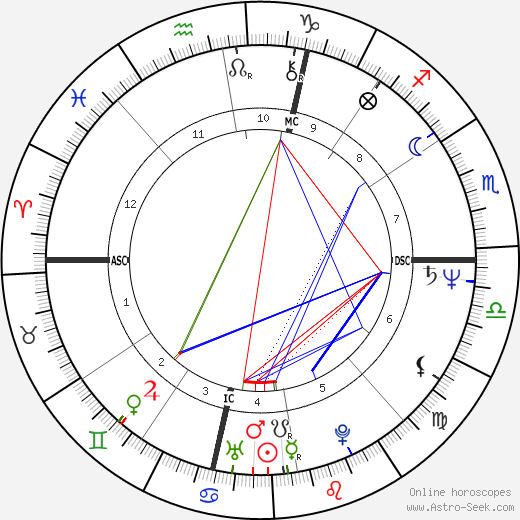Linda Sexton birth chart, Linda Sexton astro natal horoscope, astrology