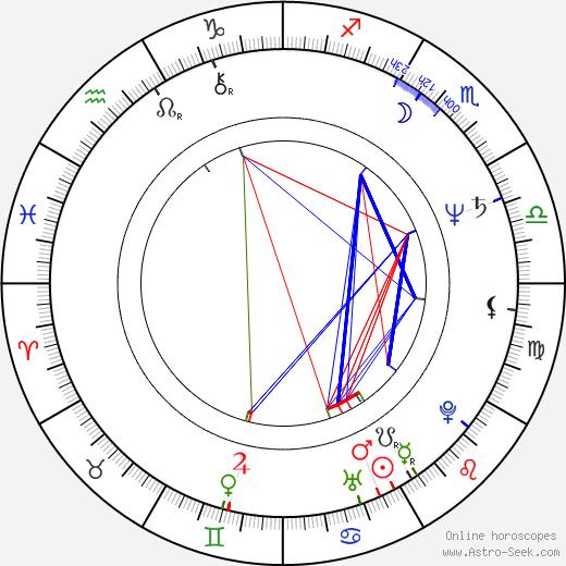 Lumír Tuček birth chart, Lumír Tuček astro natal horoscope, astrology