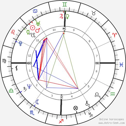 Marcia Hines astro natal birth chart, Marcia Hines horoscope, astrology