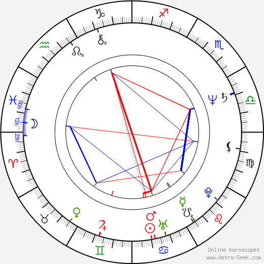 Mark Hart birth chart, Mark Hart astro natal horoscope, astrology