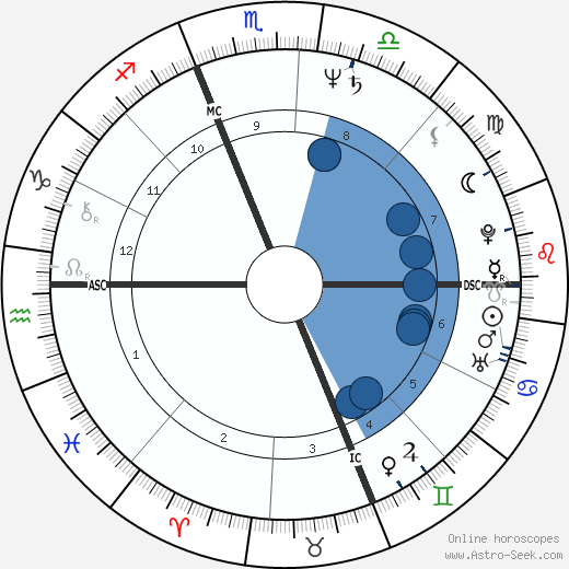 Martha Coakley wikipedia, horoscope, astrology, instagram
