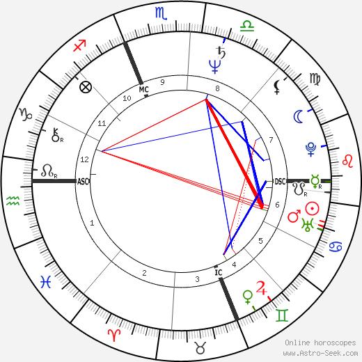 Martha Coakley tema natale, oroscopo, Martha Coakley oroscopi gratuiti, astrologia